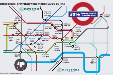 A map displaying the average rental growth next to well-connected tube stations is around 39% over the last 5 years as reported by BNP Paribas Real Estate.